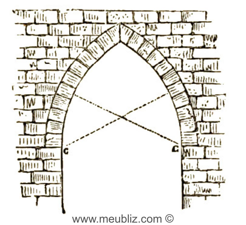 D finition de l 39 arc ogival caract ristique du style gothique for Architecture gothique definition